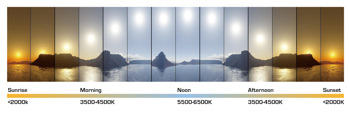Color temperature of sunlight, daylight