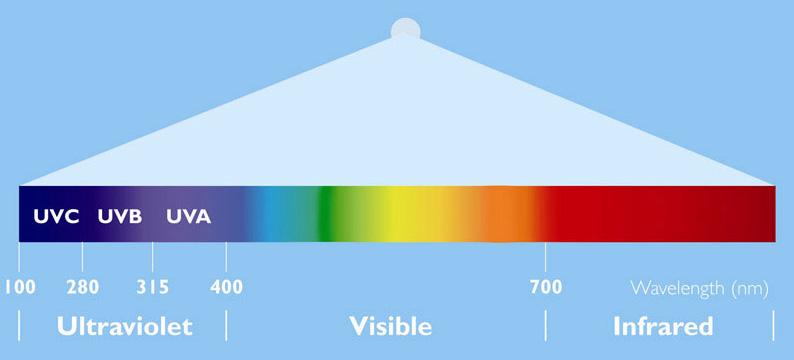 Spectrum of light and UV radiation