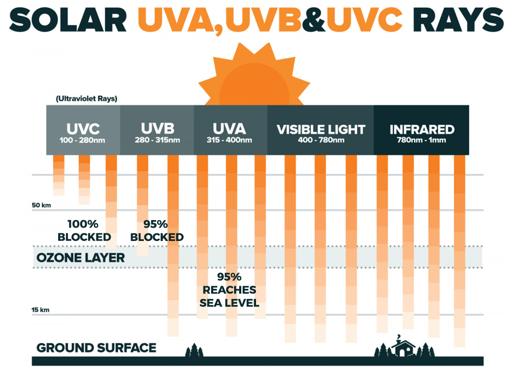 How UV radiation is blocked by Ozone Layer